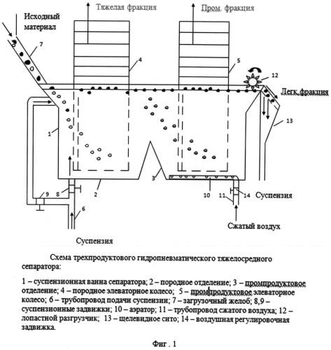 Трехпродуктовый гидропневматический тяжелосредный сепаратор