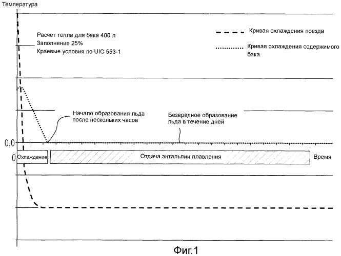 Способ эксплуатации санитарного бака для рельсового транспортного средства