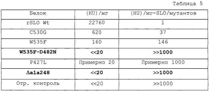 Мутантные формы стрептолизина о