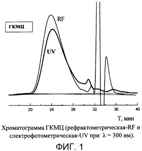 Конъюгаты госсипола и натрийкарбоксиметилцеллюлозы, способы их получения и противовирусные средства на их основе