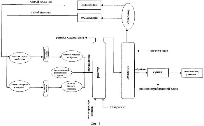 Полимеры изоолефинов и способы их получения
