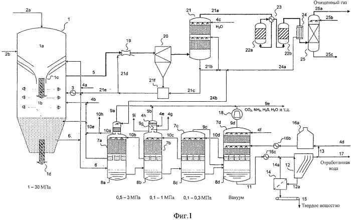 Способ и устройство для обработки потоков текучей среды, полученных во время сгорания