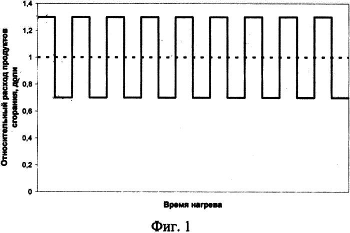 Способ циклического нагрева доменных воздухонагревателей