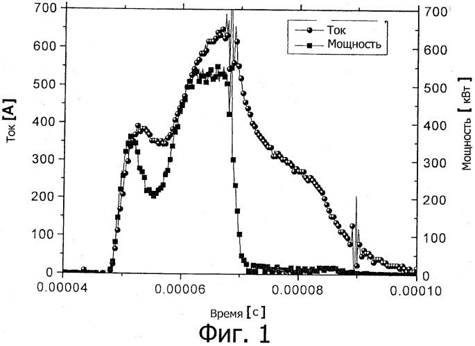 Способ получения прозрачного проводящего покрытия из оксида металла путем импульсного высокоионизирующего магнетронного распыления