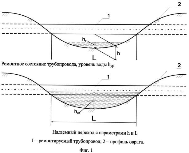 Способ ремонта надземного (балочного) перехода трубопровода