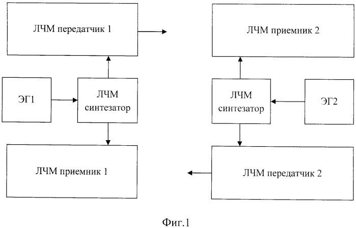 Многочастотный способ измерения абсолютного времени распространения радиосигналов с линейной частотной модуляцией