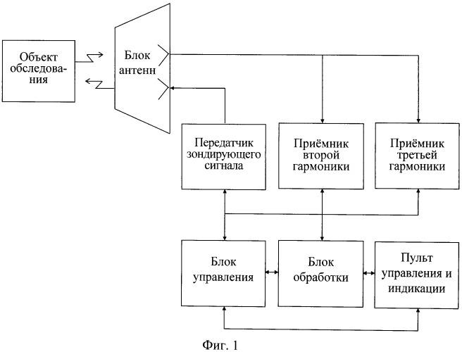 Импульсный нелинейный радиолокатор