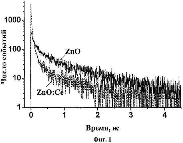 Сцинтилляционный материал на основе zno-керамики, способ его получения и сцинтиллятор
