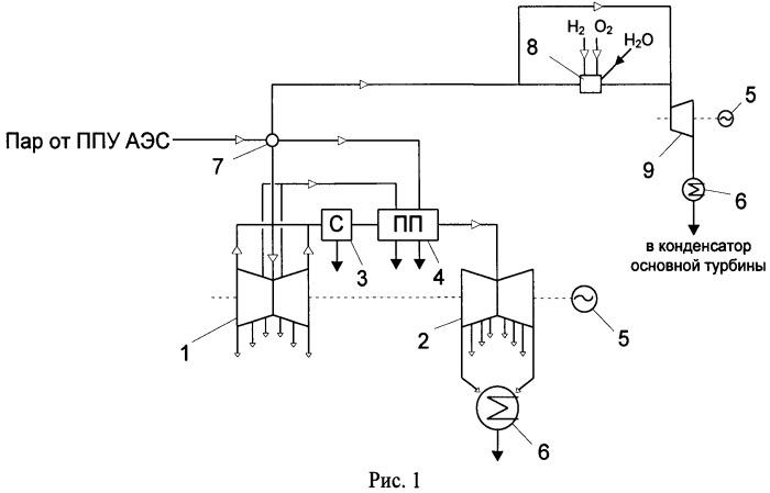 Способ расхолаживания водоохлаждаемого реактора при полном обесточивании аэс