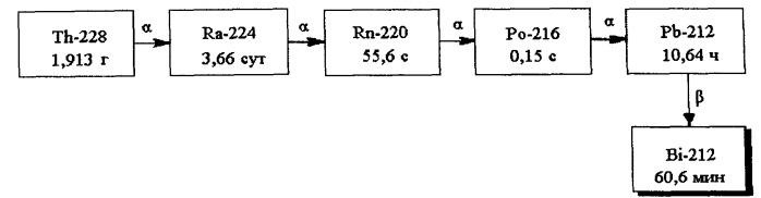 Способ получения радионуклида торий-228