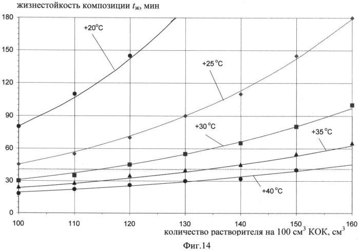 Гидрофобный кремнийорганический компаунд для электроизоляционных конструкций