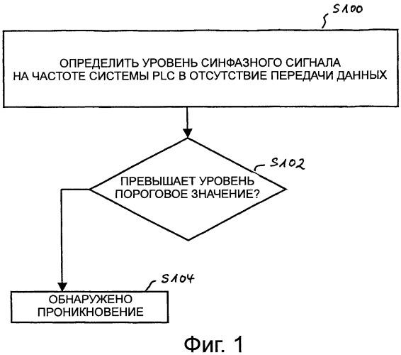 Способ обнаружения проникновения коротковолнового радиосигнала в систему передачи данных по линии электропередач и модем передачи данных по линии электропередач