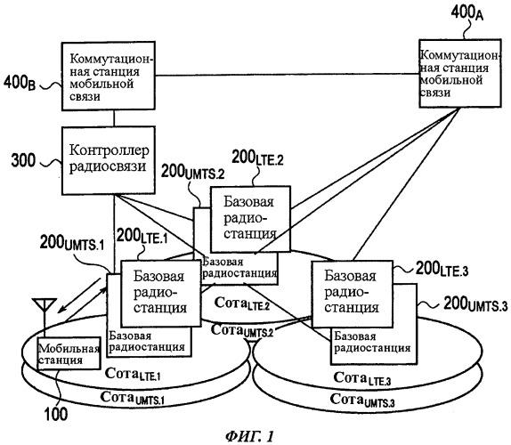 Способ мобильной связи, коммутационная станция мобильной связи, базовая радиостанция и мобильная станция