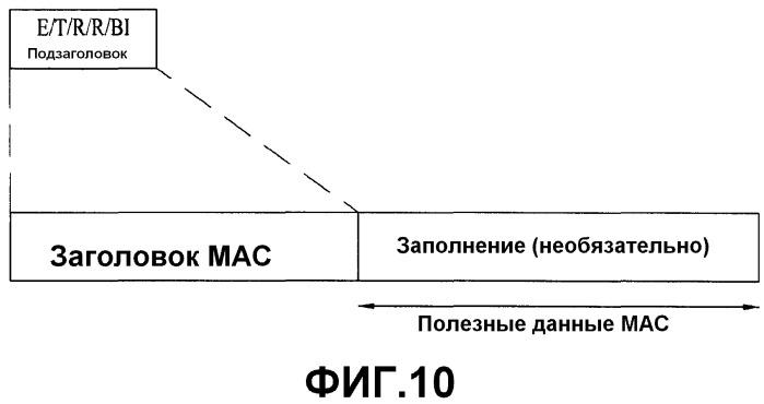 Схема произвольного доступа для оборудования пользователя