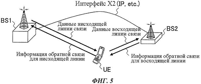 Базовая станция централизованной архитектуры и способ управления сигналом