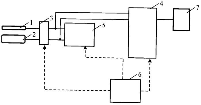 Способ измерения электрических параметров биологической ткани для оценки ее электрофизиологического состояния