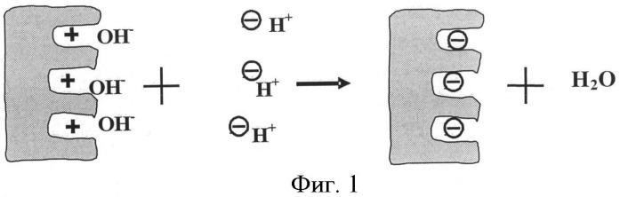 Способ приготовления высокоэффективных колонок для ионной хроматографии