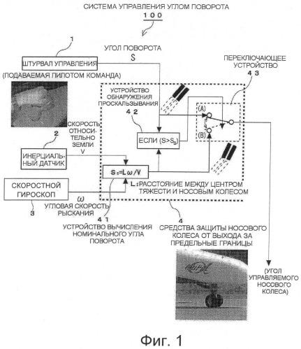 Система управления углом поворота воздушного судна