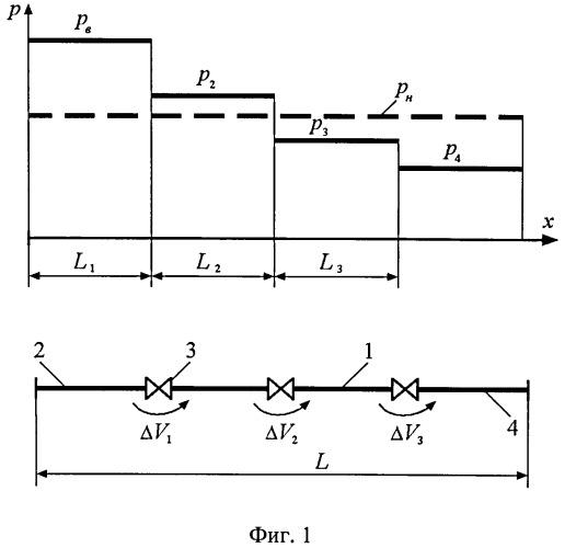 Способ испытания на герметичность запорных арматур линейной части эксплуатируемого магистрального нефтепровода