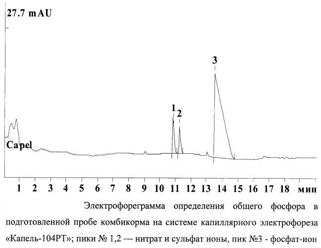 Способ определения общего фосфора методом капиллярного электрофореза