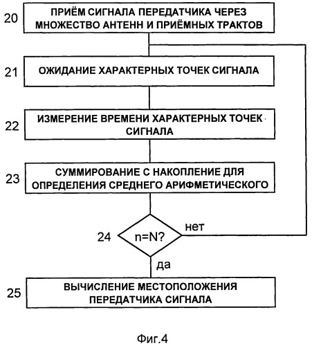Способ и система определения местоположения передатчика сигнала по времени прибытия сигнала