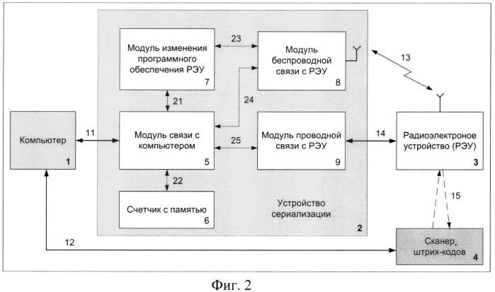 Способ и устройство автоматизированной сериализации для массового производства радиоэлектронных устройств