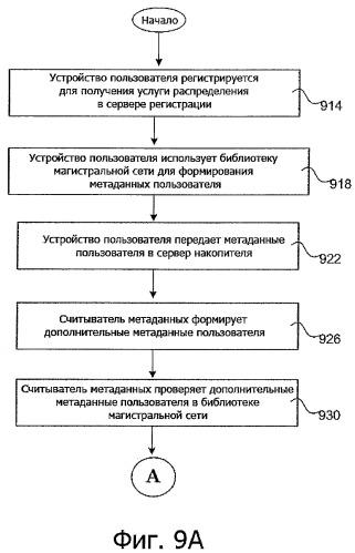 Система и способ эффективного выполнения процедуры распределения при использовании электронной магистральной сети
