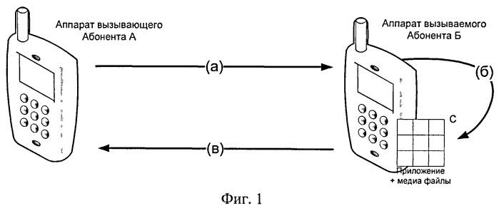 Способ и система замены стандартных сигналов контроля посыла вызова на индивидуальный сигнал ожидания ответа (варианты)
