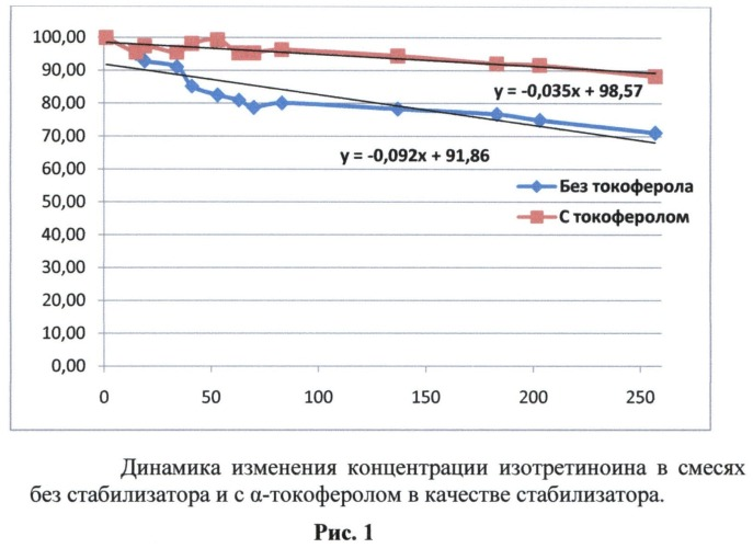 Мазевая композиция для местного применения с противоугревой фармакологической активностью