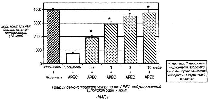 (4-метокси-7-морфолин-4-ил-бензотиазол-2-ил)амид 4-гидрокси-4-метилпиперидин-1-карбоновой кислоты для лечения посттравматического стрессового расстройства