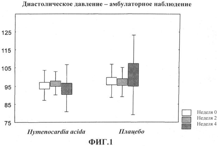 Противогипертоническая композиция, содержащая экстракт hymenocardia acida