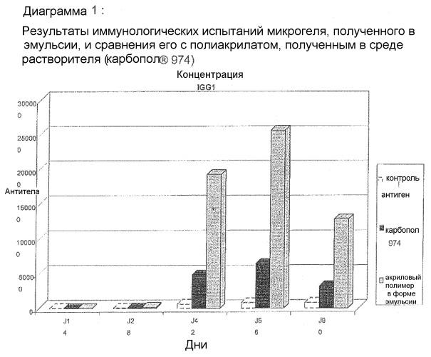Способ получения вакцинной композиции, содержащей по меньшей мере один антиген и по меньшей мере один адьювант
