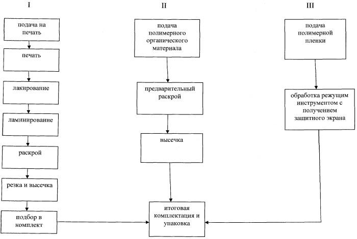 Способ производства полиграфической продукции, устройство для его осуществления и продукт