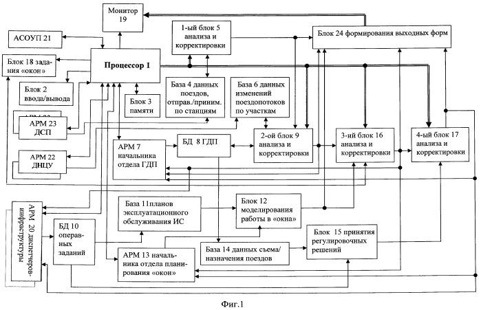 Система для оперативного управления поездной работой направления железнодорожной сети