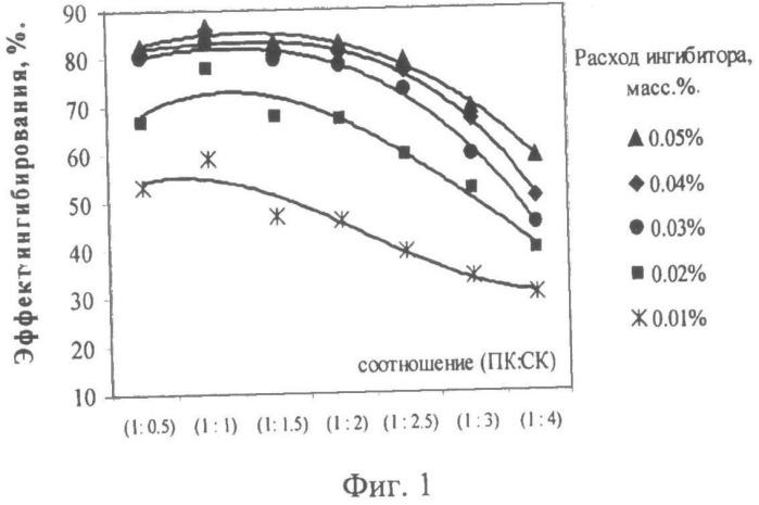 Композиция, ингибирующая полимеризацию при переработке жидких продуктов пиролиза, способ ее получения и способ ингибирования полимеризации при переработке жидких продуктов пиролиза