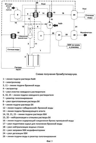 Способ бромирования бутилкаучука и способ получения бромбутилкаучука