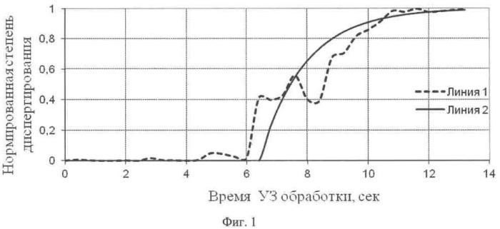 Способ приготовления наносуспензии для изготовления полимерного нанокомпозита