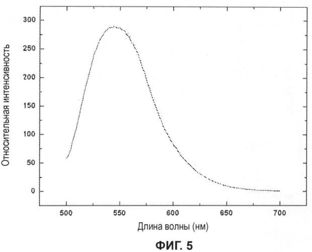 Материал желтого послесвечения, способ его получения и светоизлучающее диодное устройство с его использованием