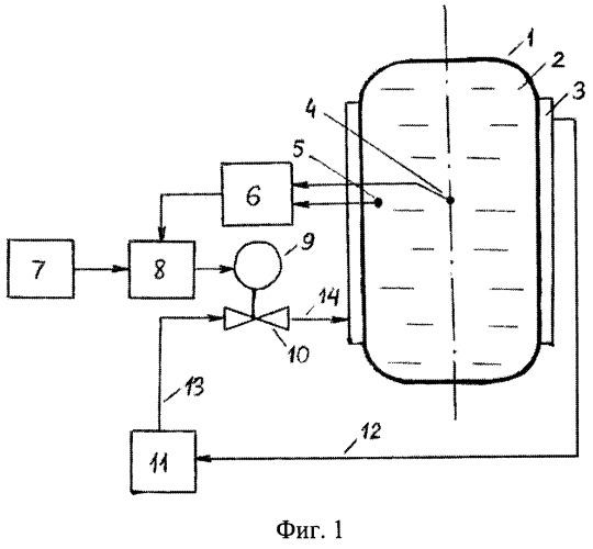 Способ регулирования распределения температуры в цилиндрическом резервуаре с виноматериалом