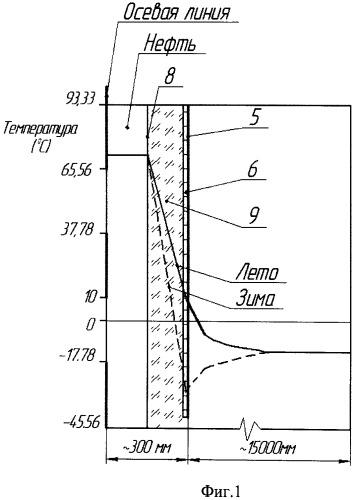 Устройство для теплоизоляции скважины в многолетнемерзлых породах
