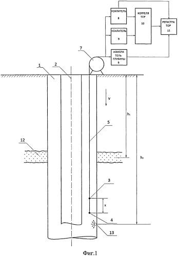Способ исследования технического состояния скважины
