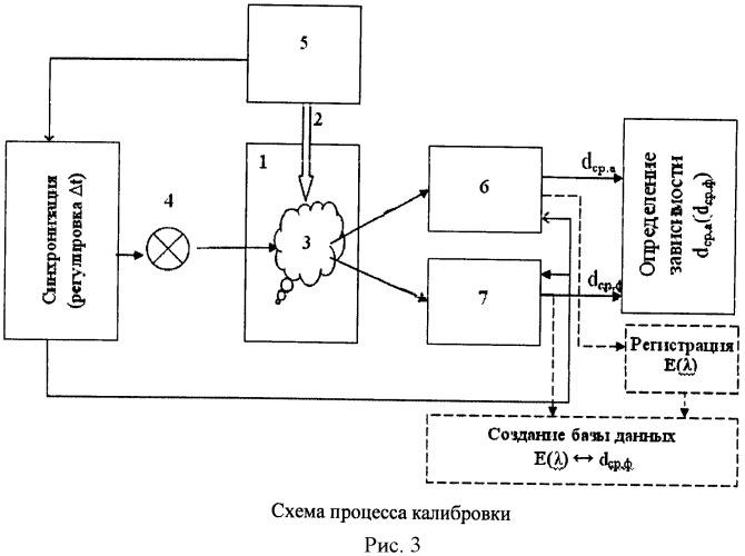 Способ калибровки оптической измерительной аппаратуры при оценке среднего диаметра дисперсных частиц