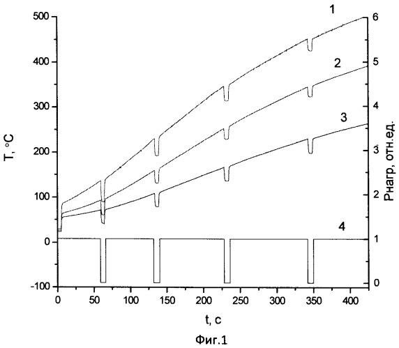 Способ определения коэффициента теплопроводности частично прозрачных материалов