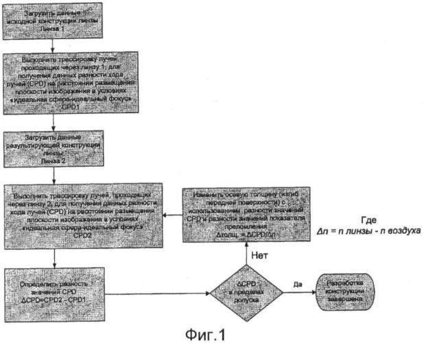 Процесс упрощения конструкции линз