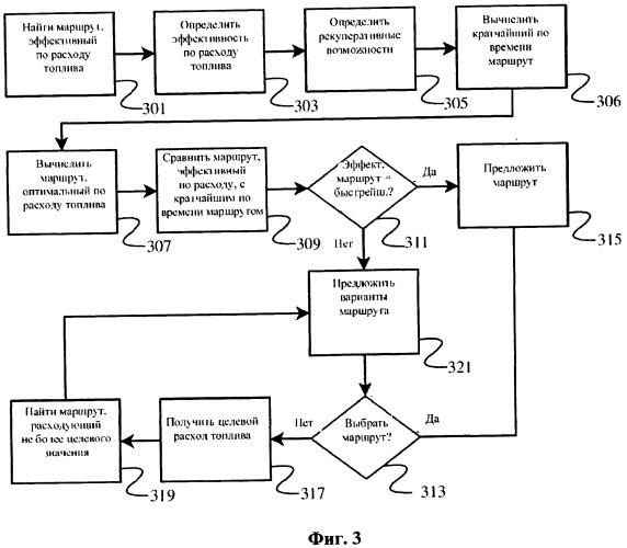 Определение экономного маршрута транспортного средства