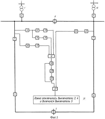 Способ контроля ложного отключения головного и секционирующего выключателей с последующим включением выключателя сетевого пункта автоматического включения резерва в линии кольцевой сети