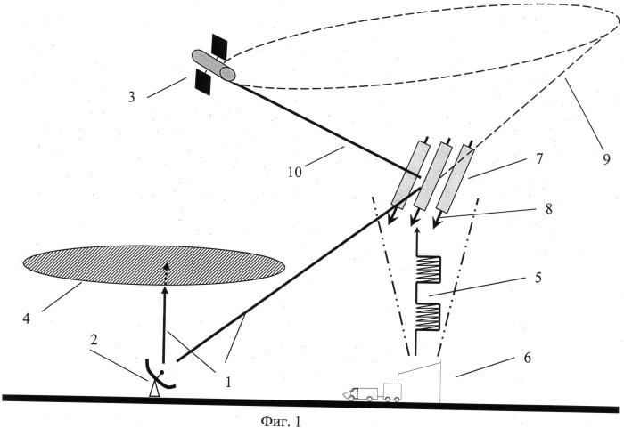 Способ обеспечения кв и укв радиосвязи в условиях сильного поглощения радиосигнала