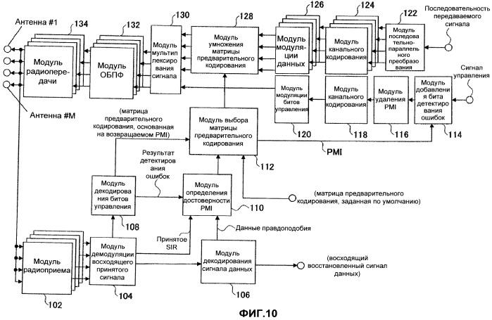 Базовая станция (варианты), способ передачи (варианты) и система мобильной связи