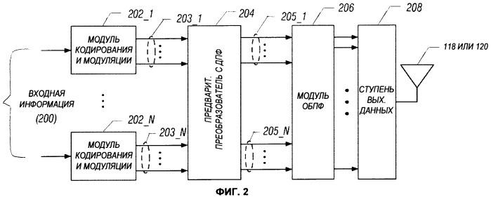 Беспроводной передатчик, мобильная станция и способ беспроводной передачи блоков данных