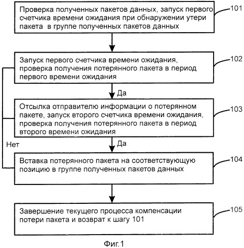 Способ и устройство для компенсации потери пакетов в режиме передачи данных по протоколу пользовательских дейтаграмм